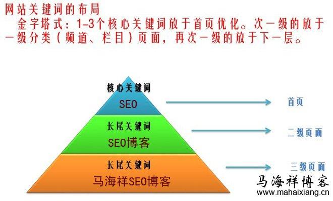 网站运营的八大SEO策略-马海祥博客
