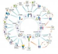 网站用户体验优化公式及其因素