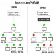 Robots协议才是互联网垄断的潜规则