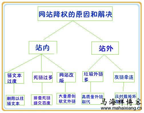网站降权后的补救方法汇总-马海祥博客
