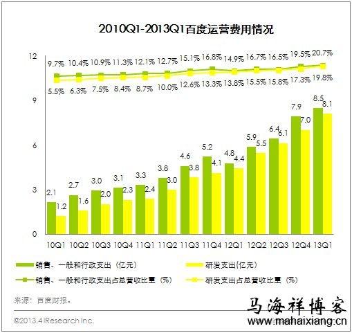 百度2013年第一季度财务报告说明运营费用