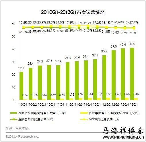 百度2013年第一季度财务报告运营情况