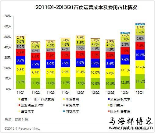 百度2013年第一季度财务报告说明运营成本