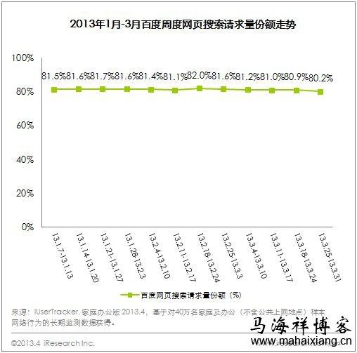 百度2013年第一季度财务报告说明搜索请求量