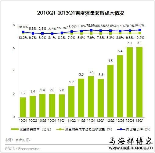 百度2013年第一季度财务报告说明流量获取成本