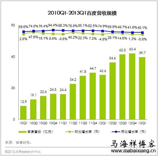 百度2013年第一季度财务报告说明