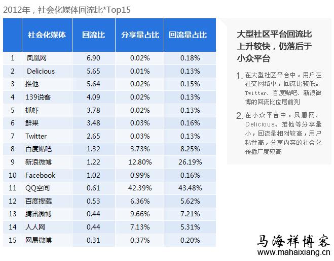 2012年,社会化媒体回流比 top15