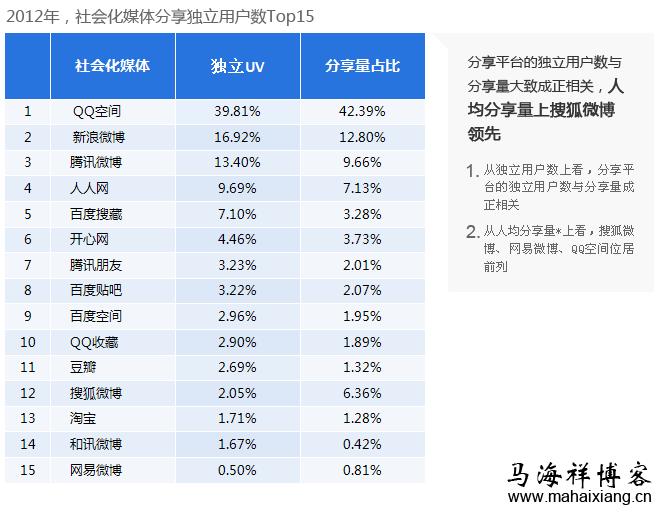 2012年,社会化媒体分享独立用户数 TOP15