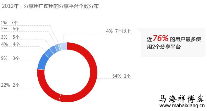2012年,分享用户使用分享平台个数分布