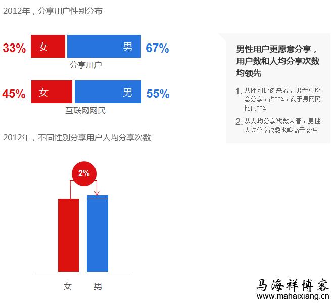 2012年,分享用户性别分布