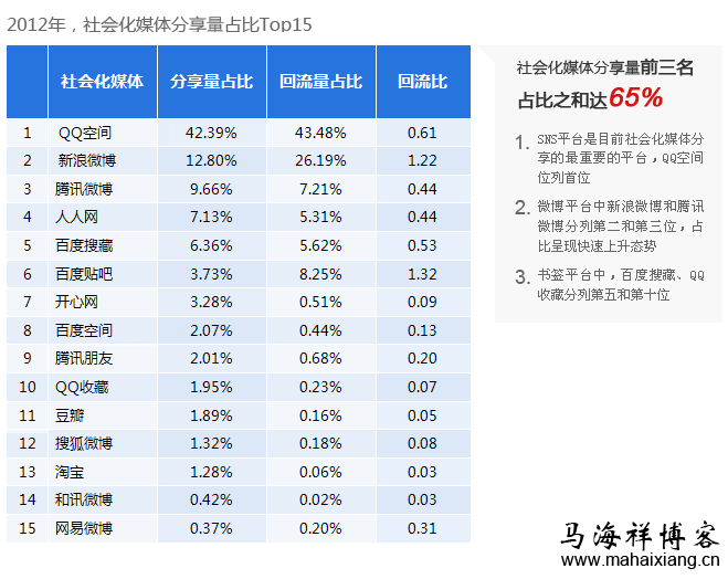 2012年,社会化媒体分享量占比top15