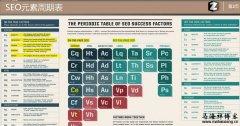 解读2013最新版SEO元素周期表