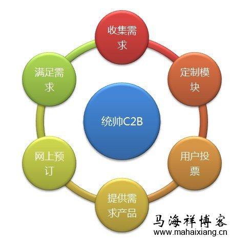 c2b即消费者对企业(customer tobusiness)
