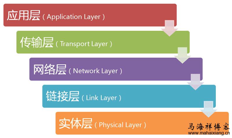 深入解析互联网协议的原理