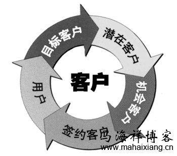 浅谈客户生命周期与品牌定位-马海祥博客