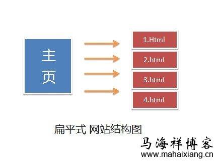 新站文章不收录的10大原因-马海祥博客