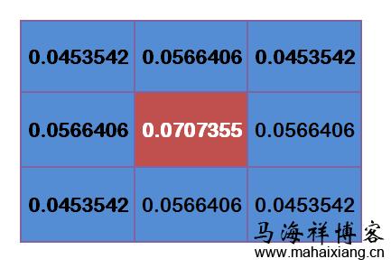 基于高斯模糊原理的模糊图片的研究-马海祥博客