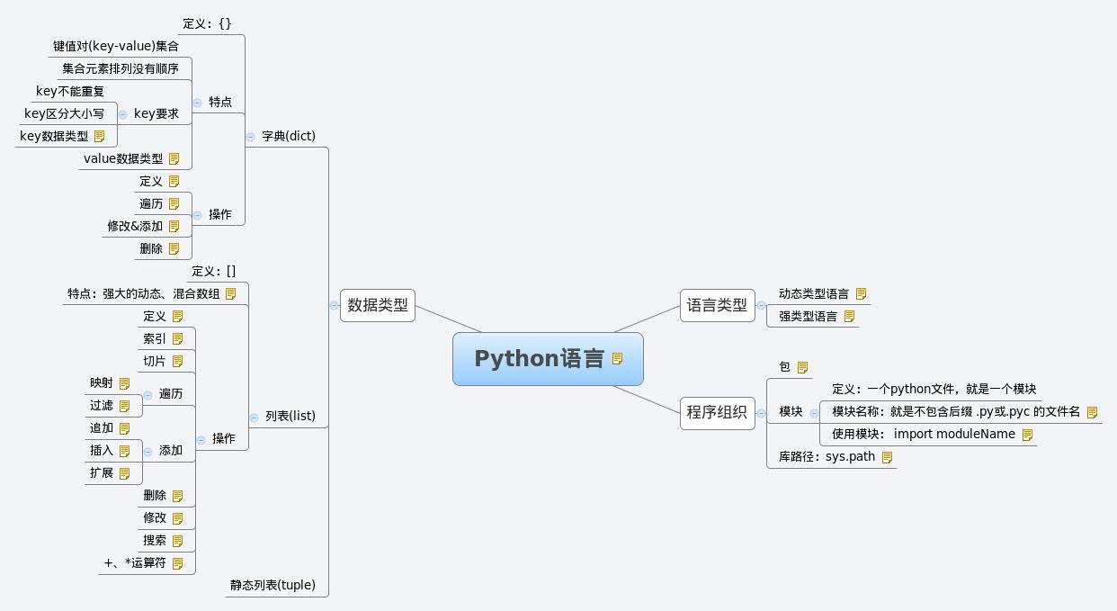 Python语言代码的性能优化方法大全