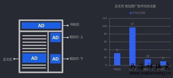 广告位置是指一则广告在特定媒体发布时所处的规定地位,广告位置直接对广告效果和广告成本发生影响。比如,斯塔奇研究认为,杂志封底广告比杂志内页广告吸引读者数多达65%。同样,在电视广告中,处在广告时段开头的广告和结尾的广告,比居中的广告回忆度要高。另外,广告内容与节目或版面文章内容的联系对广告效果有很大影响,那么在网盟环境下广告位置的变化对广告关注度的影响又有哪些呢?  一、实验界定 首先,实验之前需要对正文页、广告形式与广告位置进行实验界定: 1、正文页 (1)、正文页形式:选择最常见的正文页作为环境载体,