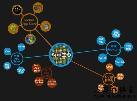 App应用软件制作开发的成本要多少钱?-马海祥博客