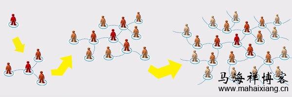 如何快速增加微信好友和粉丝