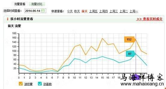 如何分析淘宝数据来优化淘宝店铺-马海祥博客