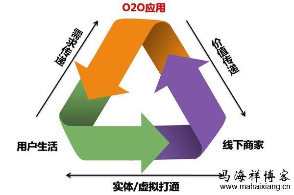 浅谈国内五大O2O商业应用背后的逻辑