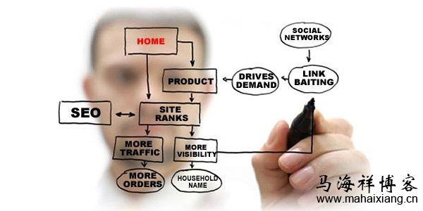 如何做好站内主题内容模型的SEO优化