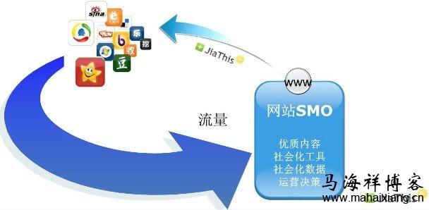 网站有必要做SMO优化吗-马海祥博客