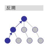 如何搭建垂直门户网站的内容层次架构-马海祥博客