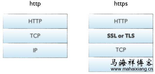 HTTP与HTTPS的区别-马海祥博客