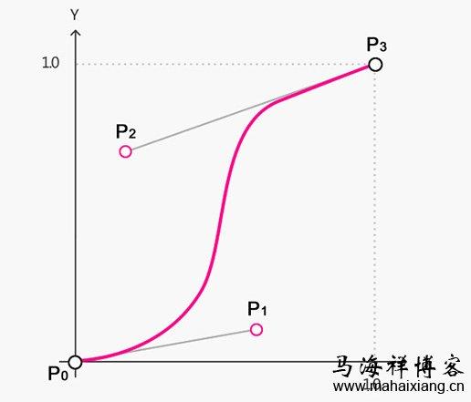 ps中是贝塞尔曲线室内设计和编程哪个入门容易图片