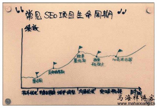 外包SEO优化项目的生命周期