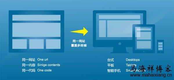 响应式网站页面的设计需求和设计流程