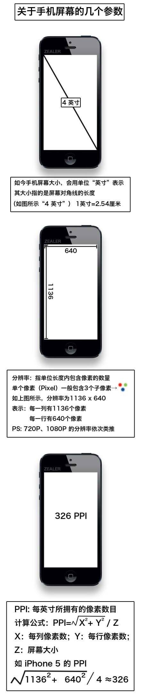 关于移动设备页面尺寸参数和viewport的理解-马海祥博客