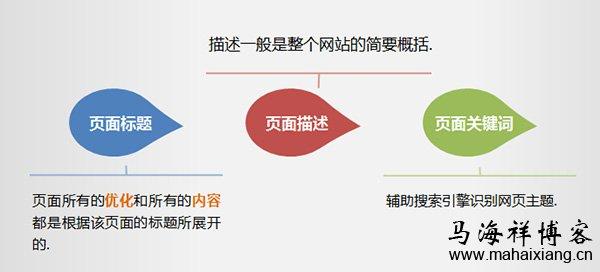 网站页面标题的SEO优化及布局要点
