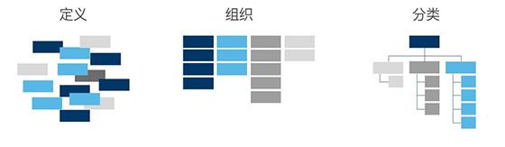 交互设计中最常见的10个基础术语-马海祥博客